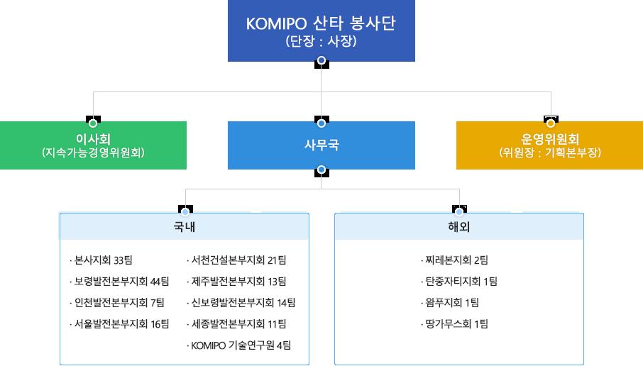 KOMIPO 산타 봉사단 조직도